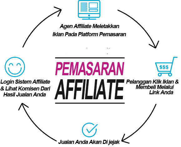 Image result for affiliate malaysia