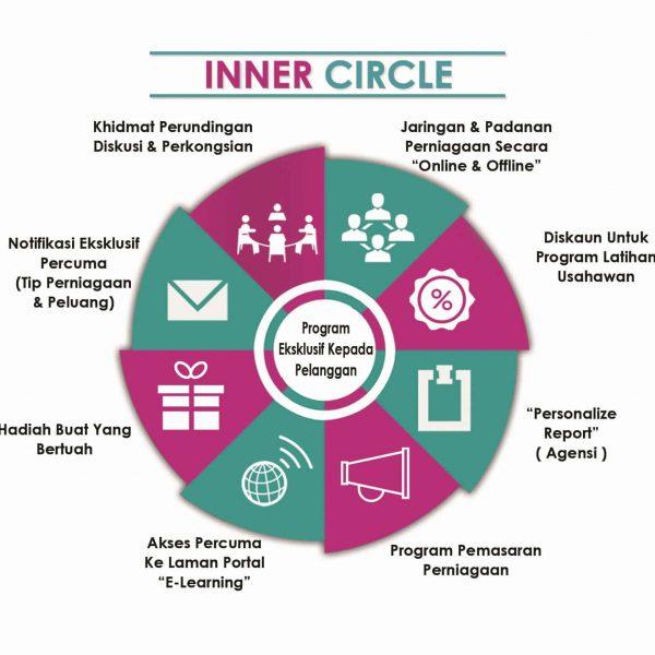 ProgramUsahawan.com Inner Circle